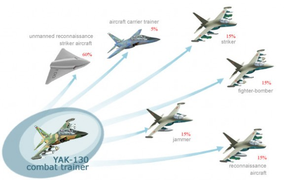 Yak-130 variants