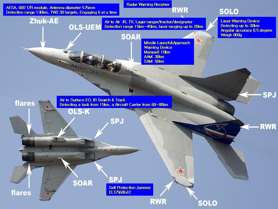 MiG-35 equipment