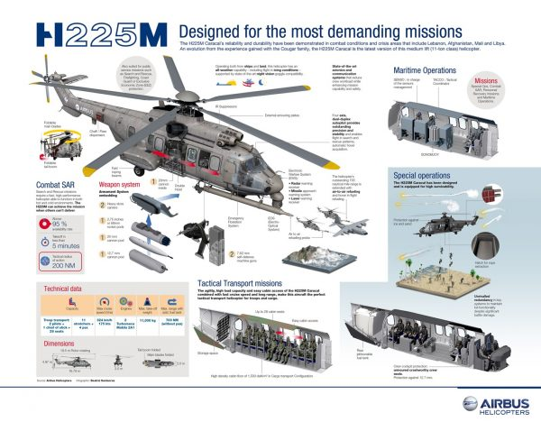 H225M infografika | Airbus Helicopters